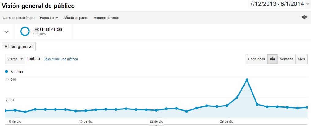 registro de visitas analytics