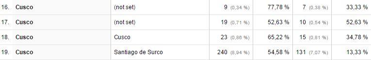 cusco-provincias-segun-google-analytics