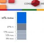 La publicidad en internet te conecta con más clientes potenciales