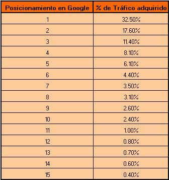 aumento de visitas por posicionamiento en google