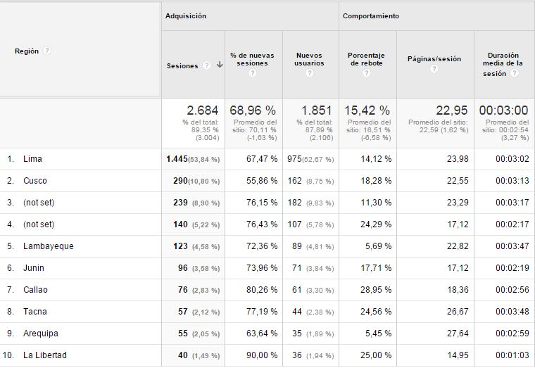 region-cusco-segun-google-analytics