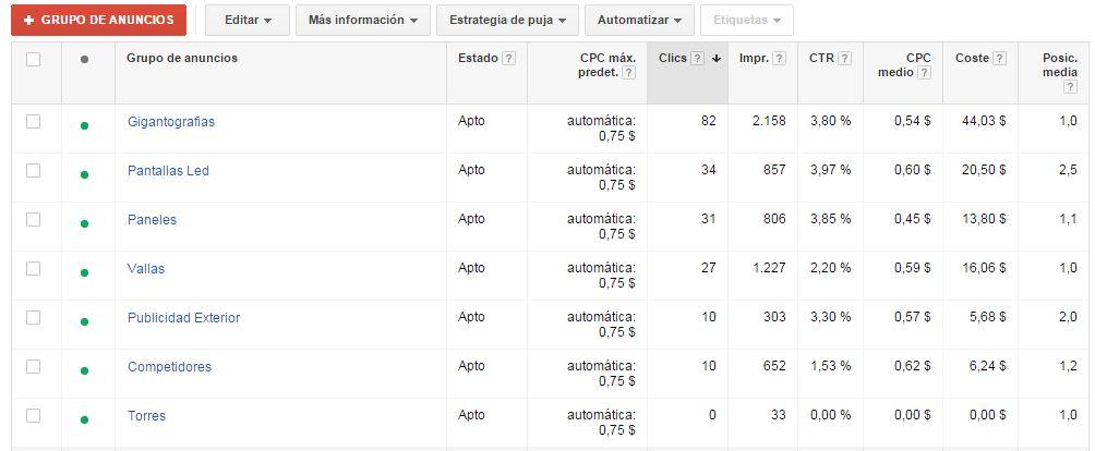grupos de anuncios en google adwords peru